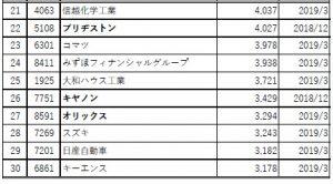 営業利益ランキング表 21位から30位