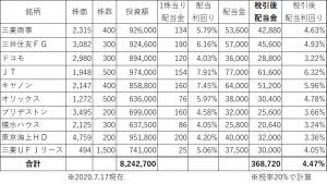毎月3万円パターン3