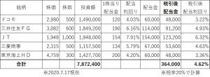 毎月3万円の配当金パターン1