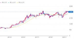 NTTの10年チャート