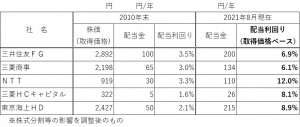 2108改訂版 配当利回り10%の表