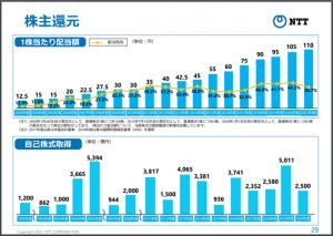 NTT配当金の推移