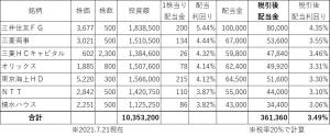 1か月3万円の配当金を得るポートフォリオ1