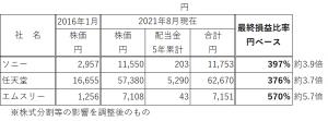 日本株 5年リターン